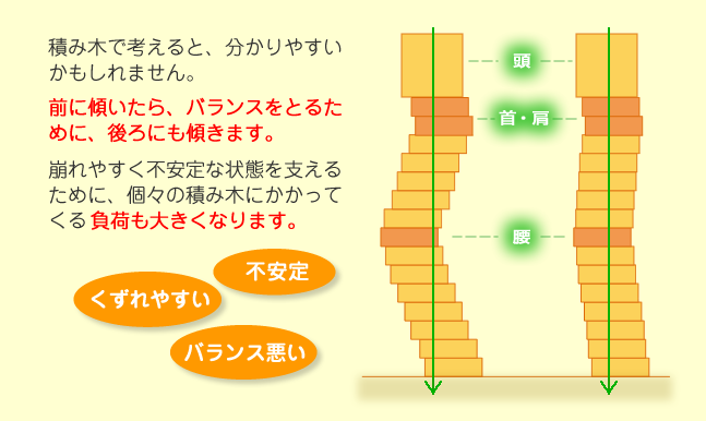 姿勢の解説。積み木イラスト